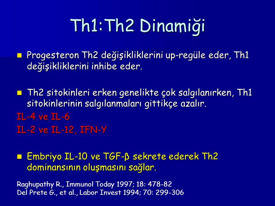 Th1:Th2 Dinamiği Progesteron Th2 değişikliklerini up-regüle eder, Th1 değişikliklerini inhibe eder.