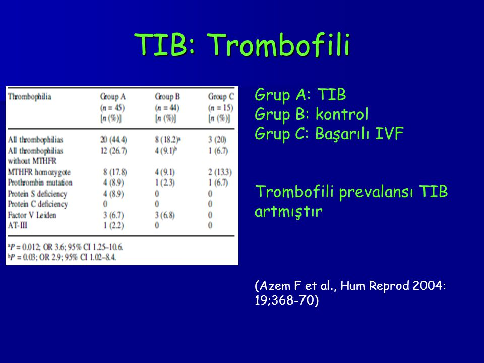 TIB: Trombofili Grup A: TIB Grup B: kontrol Grup C: Başarılı IVF