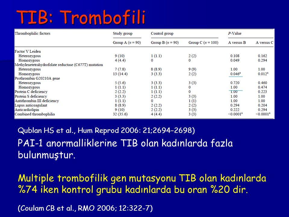 TIB: Trombofili Qublan HS et al., Hum Reprod 2006: 21;2694–2698) PAI-1 anormalliklerine TIB olan kadınlarda fazla bulunmuştur.