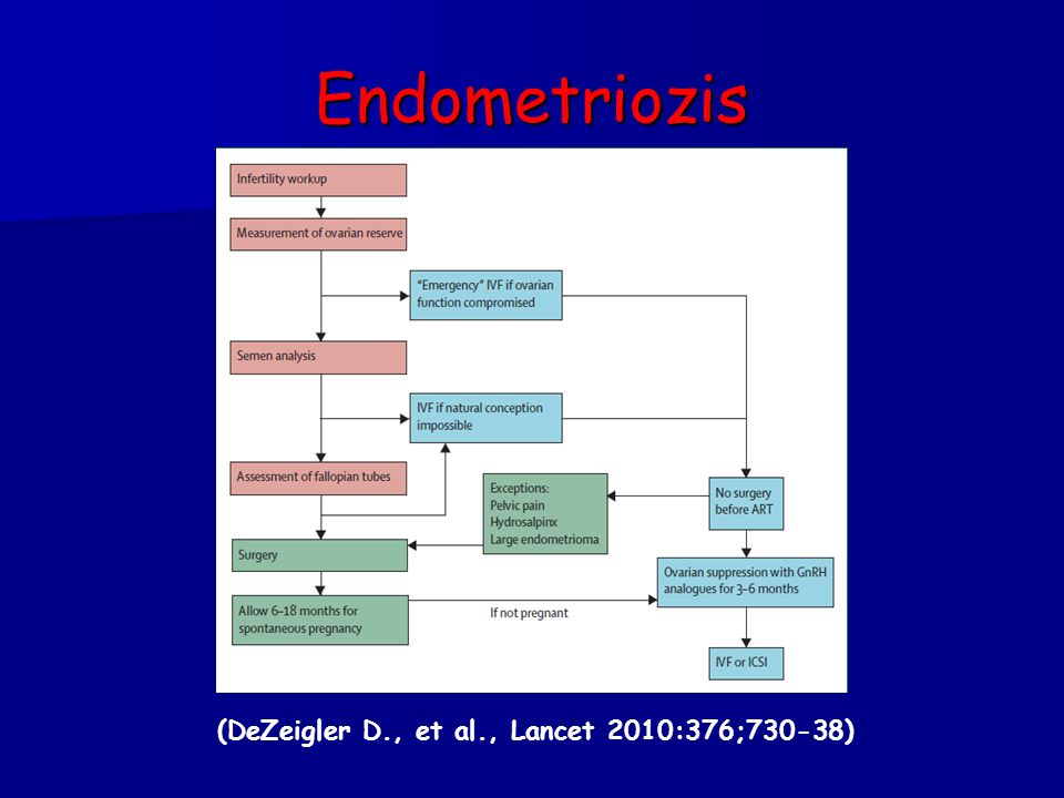 (DeZeigler D., et al., Lancet 2010:376;730-38)