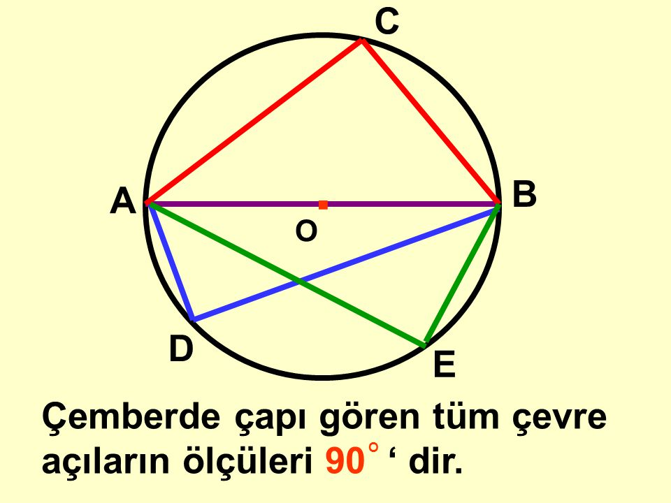 . C B A D E Çemberde çapı gören tüm çevre açıların ölçüleri 90 ' dir.