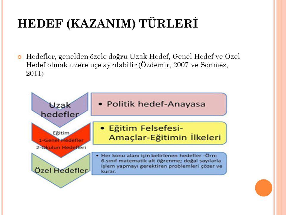 HEDEF (KAZANIM) TÜRLERİ