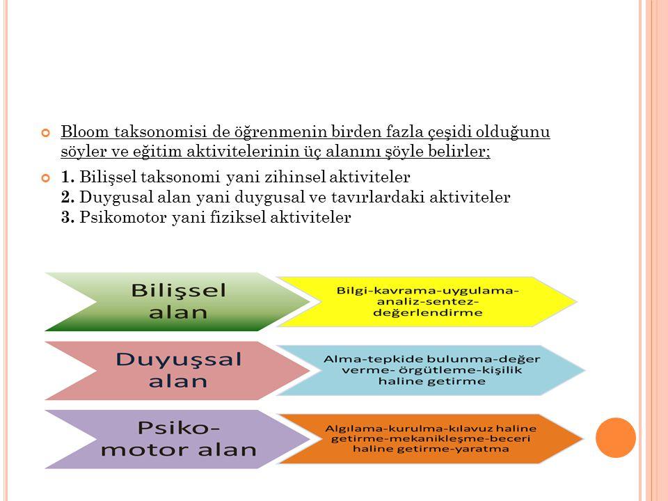 Bloom taksonomisi de öğrenmenin birden fazla çeşidi olduğunu söyler ve eğitim aktivitelerinin üç alanını şöyle belirler;