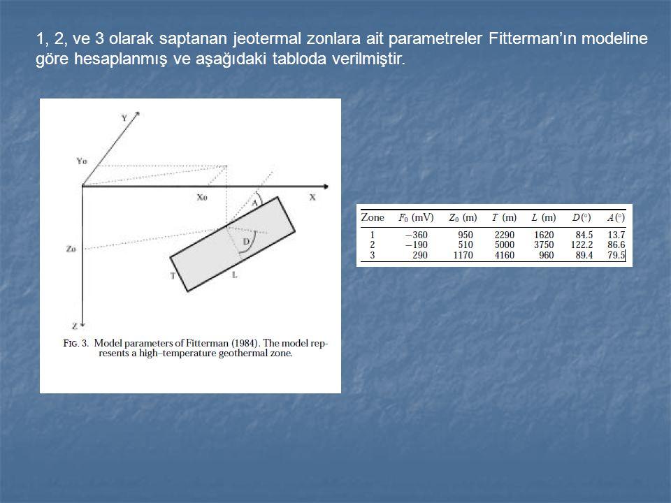 1, 2, ve 3 olarak saptanan jeotermal zonlara ait parametreler Fitterman'ın modeline