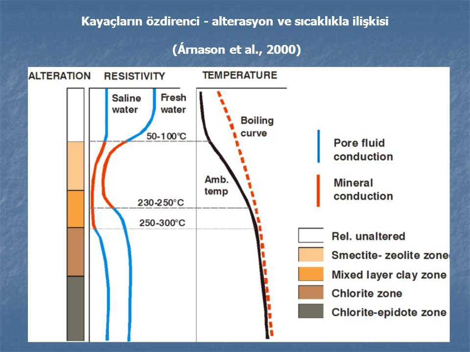 Kayaçların özdirenci - alterasyon ve sıcaklıkla ilişkisi (Árnason et al., 2000)