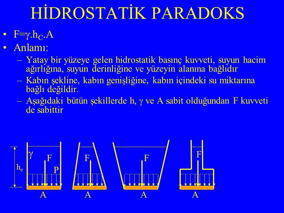HİDROSTATİK PARADOKS F=.hC.A Anlamı: 