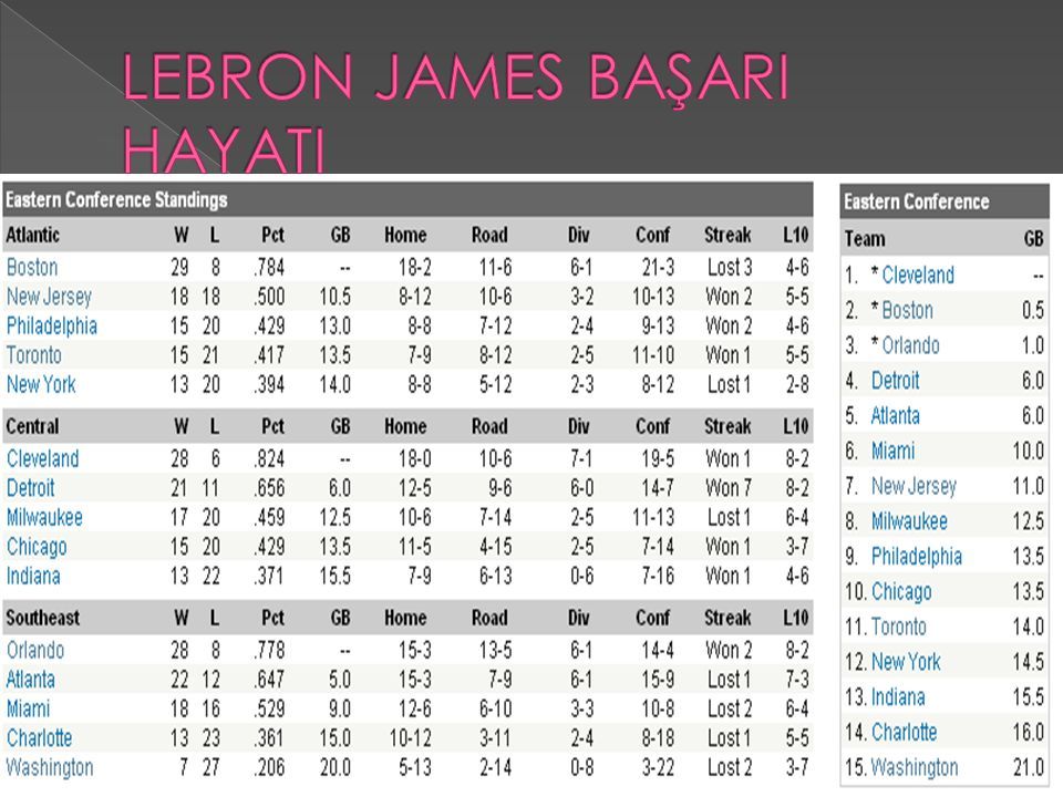 LEBRON JAMES BAŞARI HAYATI