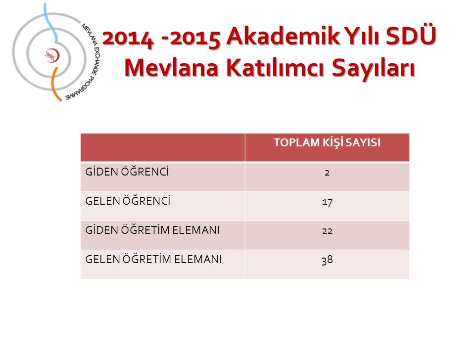 2014 -2015 Akademik Yılı SDÜ Mevlana Katılımcı Sayıları