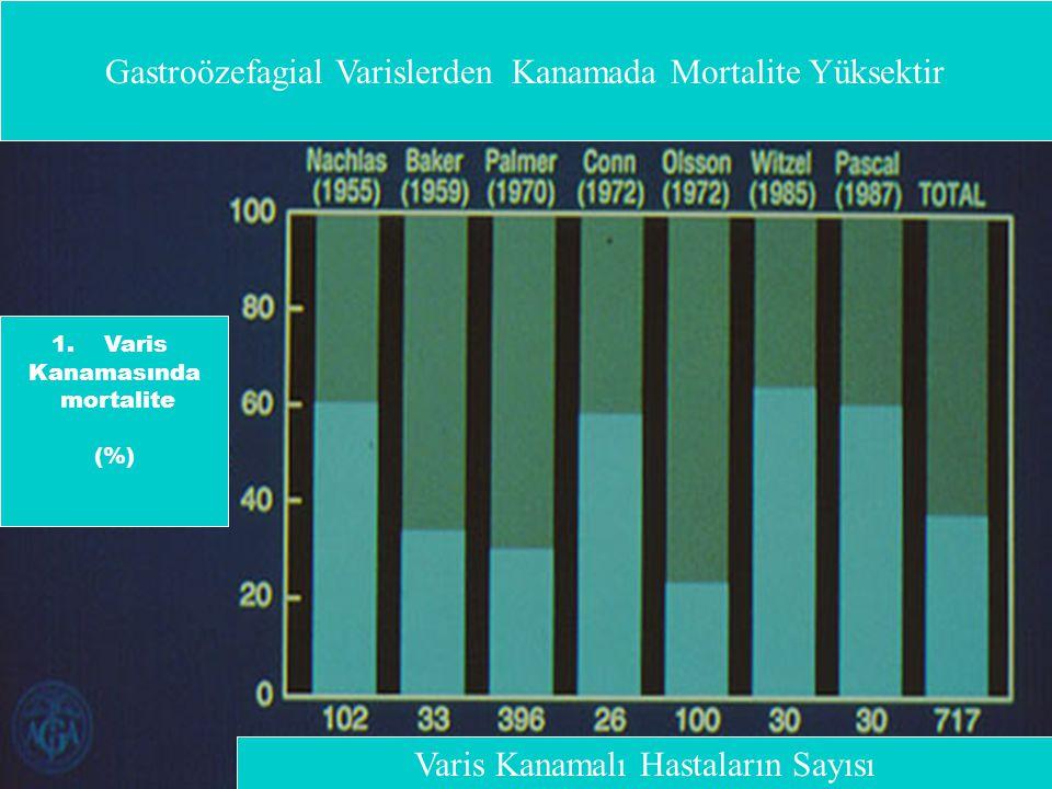 Gastroözefagial Varislerden Kanamada Mortalite Yüksektir