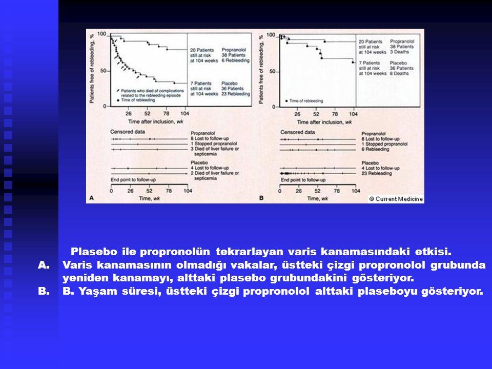 Plasebo ile propronolün tekrarlayan varis kanamasındaki etkisi.