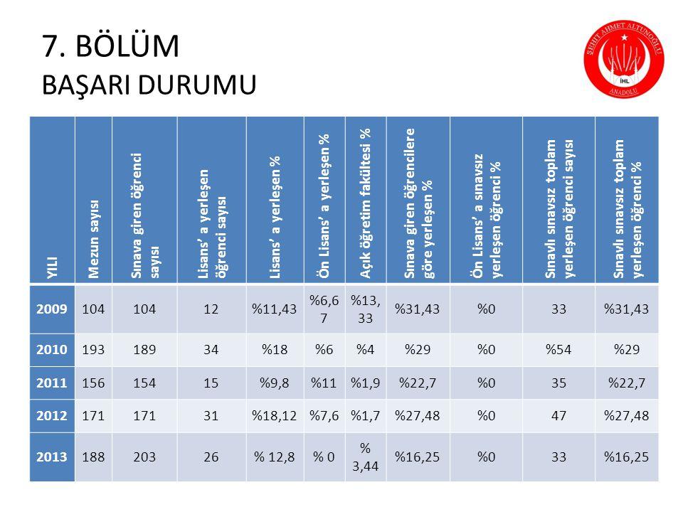 7. BÖLÜM BAŞARI DURUMU YILI Mezun sayısı Sınava giren öğrenci sayısı