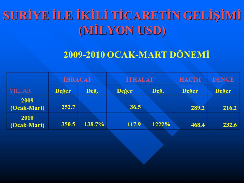 SURİYE İLE İKİLİ TİCARETİN GELİŞİMİ (MİLYON USD)