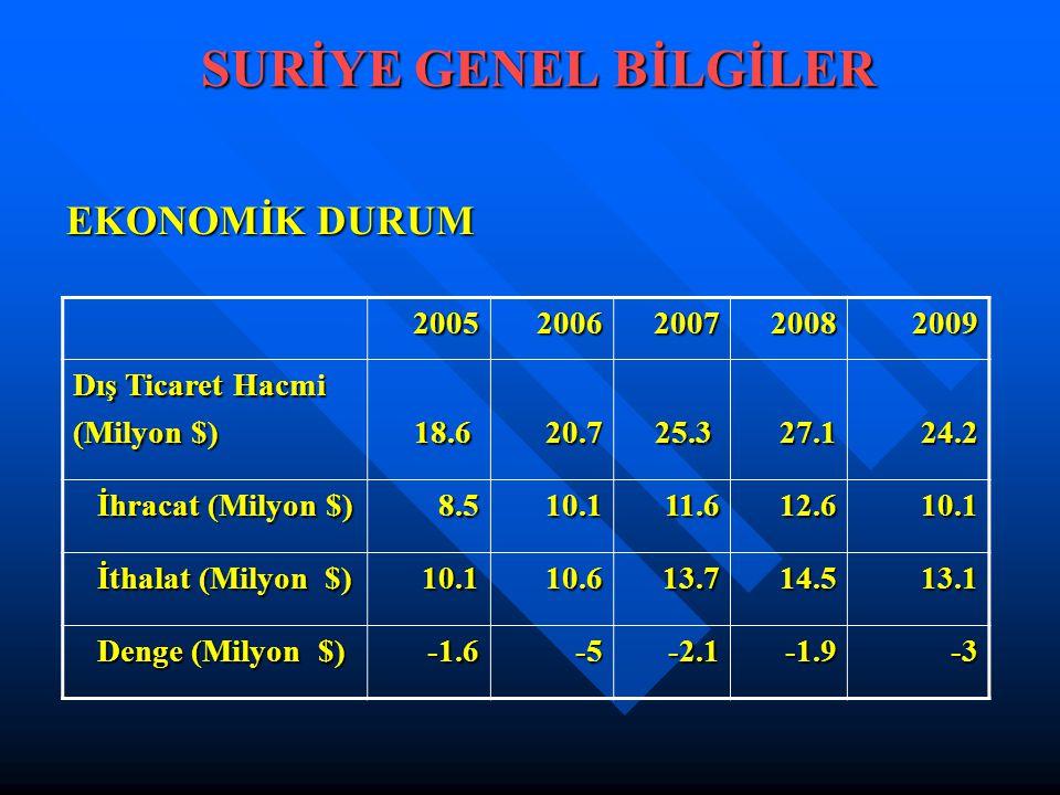 SURİYE GENEL BİLGİLER EKONOMİK DURUM 2005 2006 2007 2008 2009