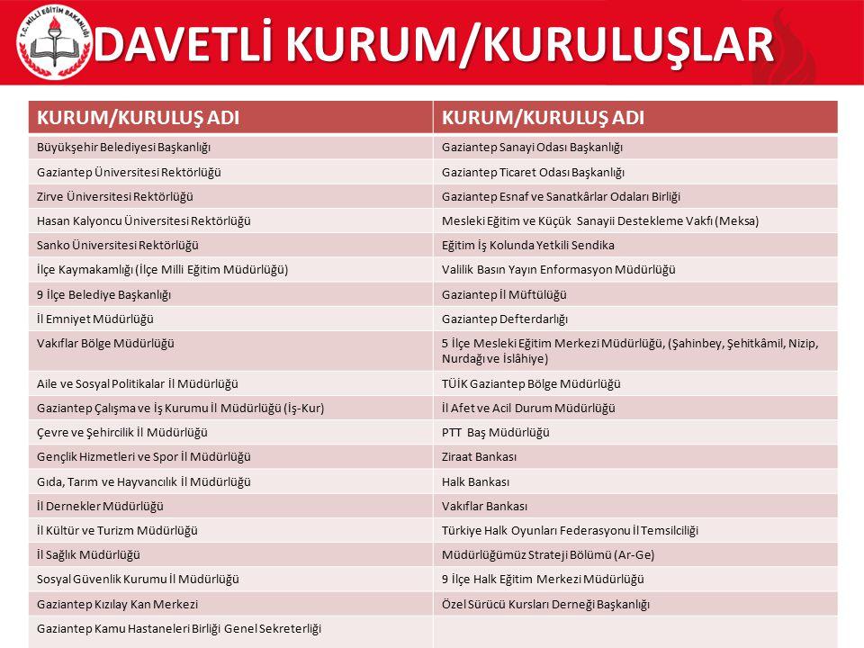 DAVETLİ KURUM/KURULUŞLAR