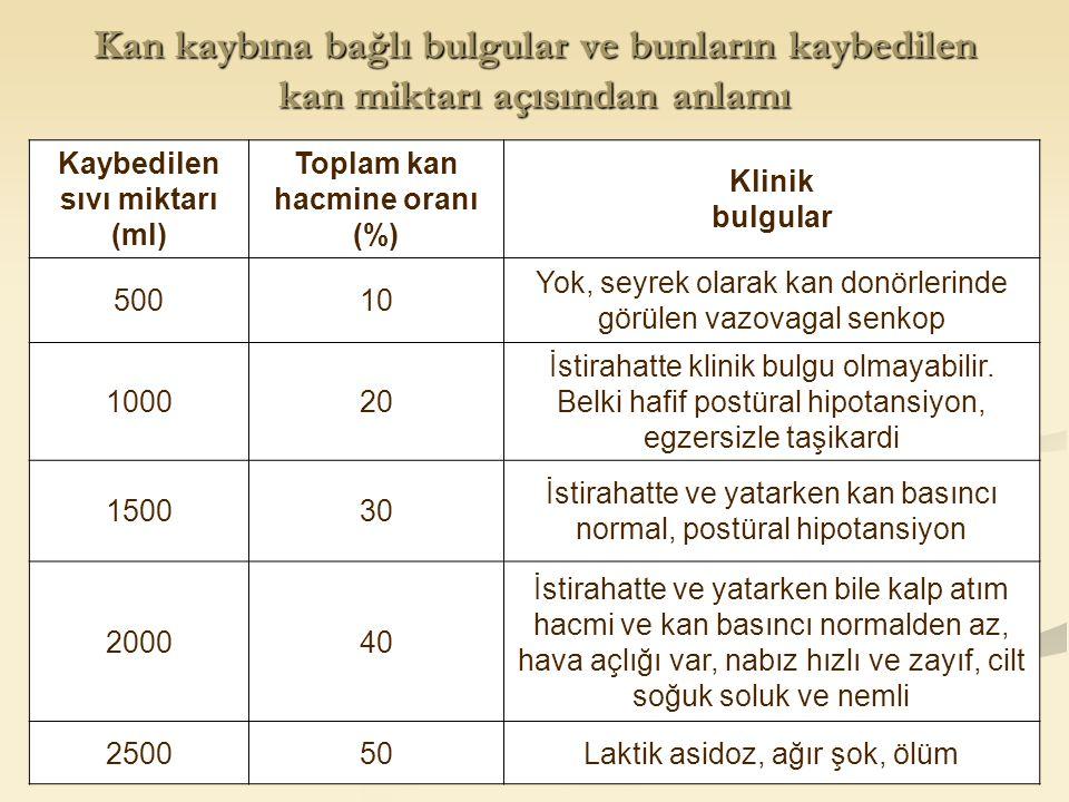 Kaybedilen sıvı miktarı (ml) Toplam kan hacmine oranı (%)