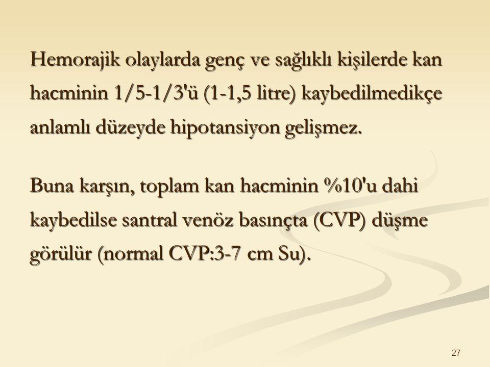 Hemorajik olaylarda genç ve sağlıklı kişilerde kan hacminin 1/5-1/3 ü (1-1,5 litre) kaybedilmedikçe anlamlı düzeyde hipotansiyon gelişmez.