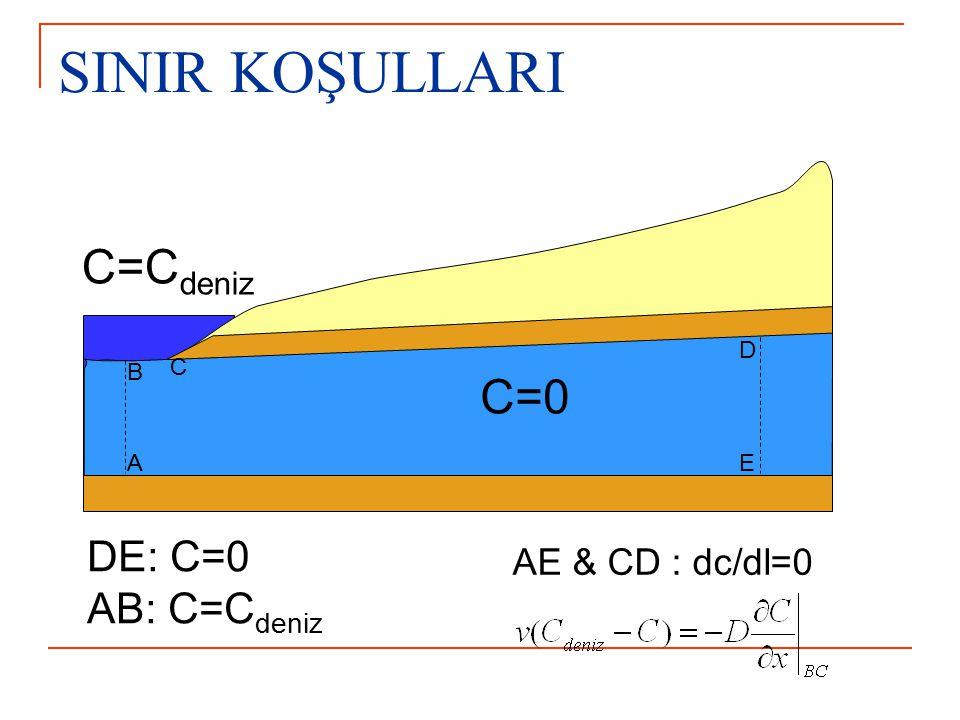 SINIR KOŞULLARI C=Cdeniz C=0 DE: C=0 AB: C=Cdeniz AE & CD : dc/dl=0 D