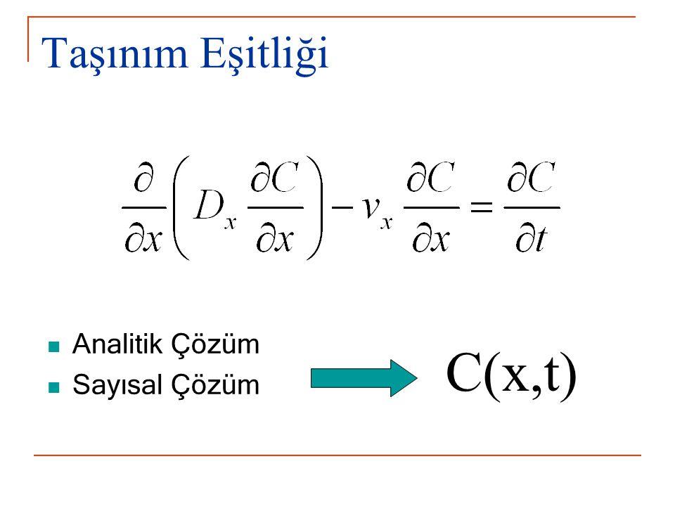 Taşınım Eşitliği Analitik Çözüm Sayısal Çözüm C(x,t)