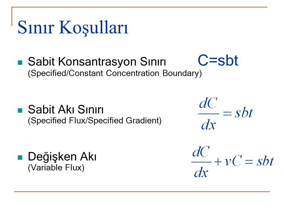 Sınır Koşulları Sabit Konsantrasyon Sınırı C=sbt (Specified/Constant Concentration Boundary) Sabit Akı Sınırı (Specified Flux/Specified Gradient)