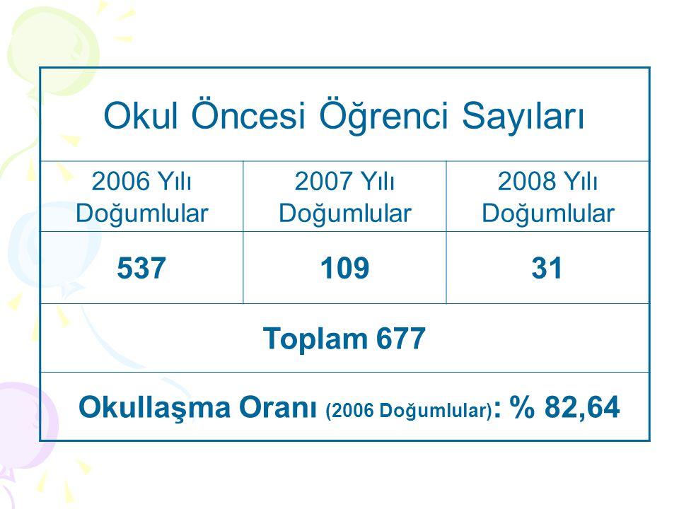 Okullaşma Oranı (2006 Doğumlular): % 82,64