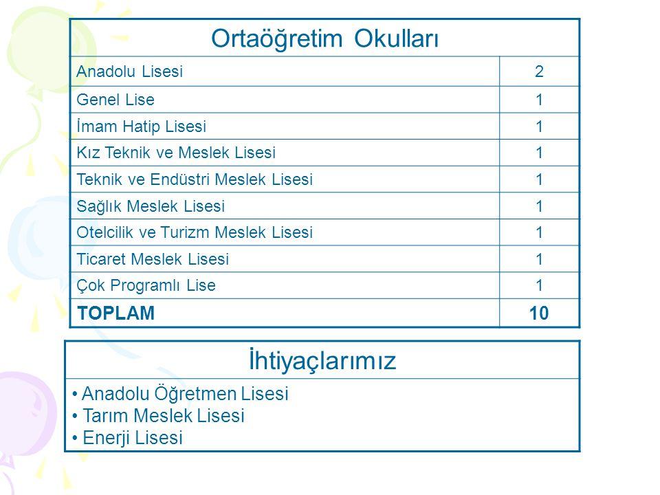 Ortaöğretim Okulları İhtiyaçlarımız TOPLAM 10 Anadolu Öğretmen Lisesi