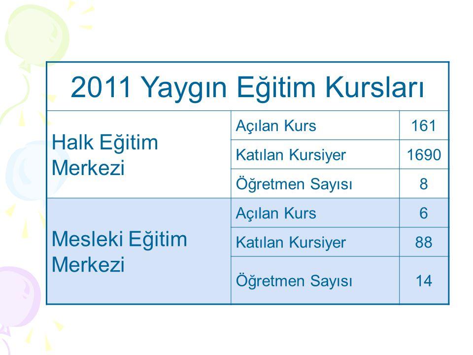 2011 Yaygın Eğitim Kursları