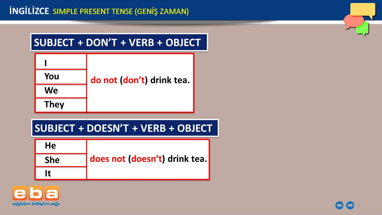 SUBJECT + DON'T + VERB + OBJECT