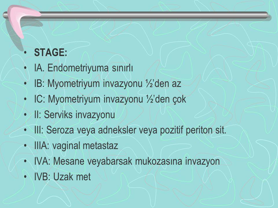 STAGE: IA. Endometriyuma sınırlı. IB: Myometriyum invazyonu ½'den az. IC: Myometriyum invazyonu ½'den çok.