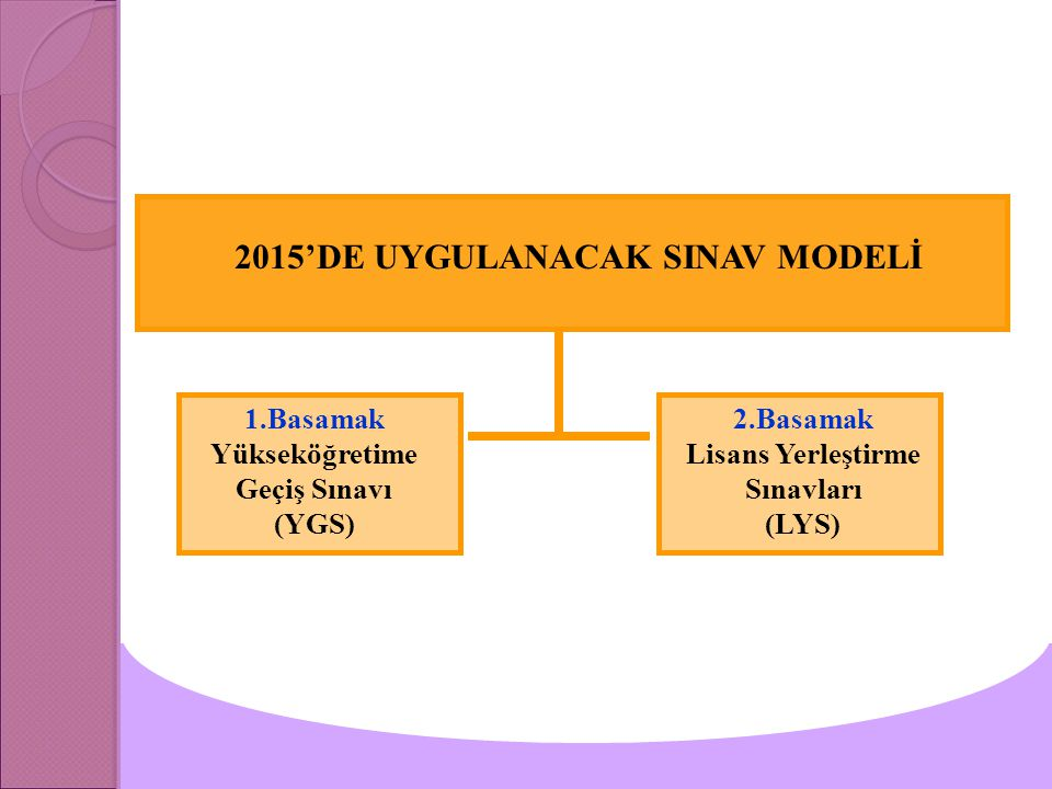 2015'DE UYGULANACAK SINAV MODELİ