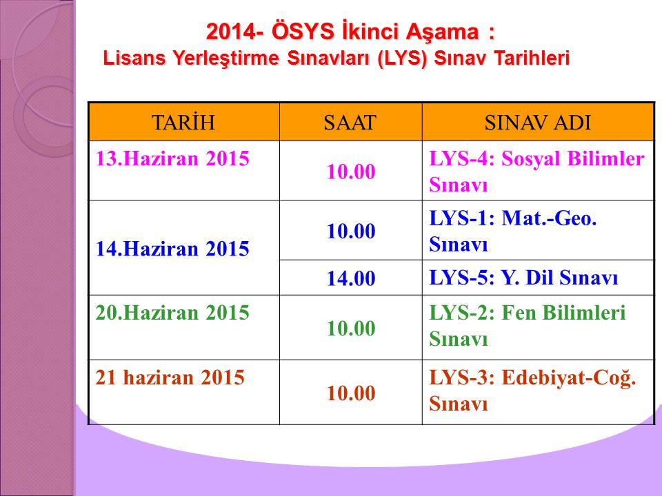 2014- ÖSYS İkinci Aşama : Lisans Yerleştirme Sınavları (LYS) Sınav Tarihleri