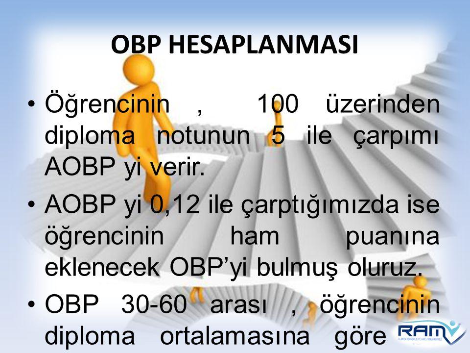 OBP HESAPLANMASI Öğrencinin , 100 üzerinden diploma notunun 5 ile çarpımı AOBP yi verir.
