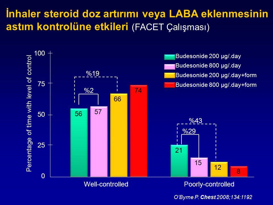 İnhaler steroid doz artırımı veya LABA eklenmesinin astım kontrolüne etkileri (FACET Çalışması)