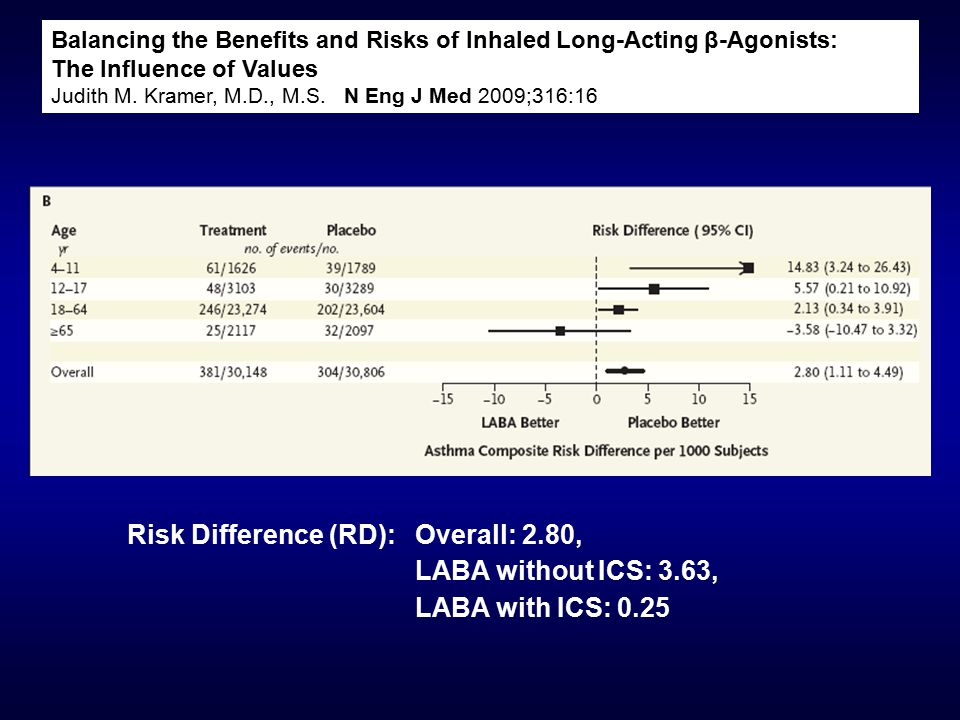 Balancing the Benefits and Risks of Inhaled Long-Acting β-Agonists: