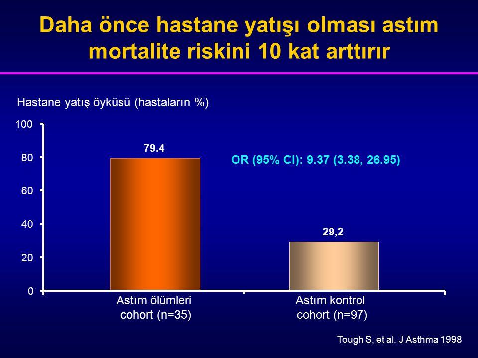 Daha önce hastane yatışı olması astım mortalite riskini 10 kat arttırır