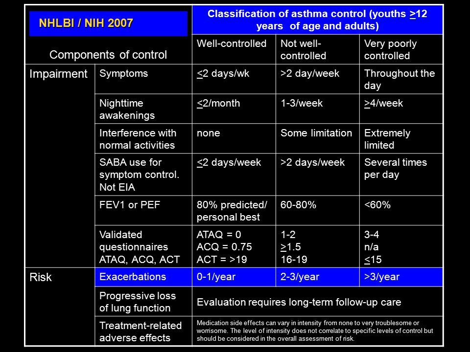 Components of control NHLBI / NIH 2007 Impairment Risk