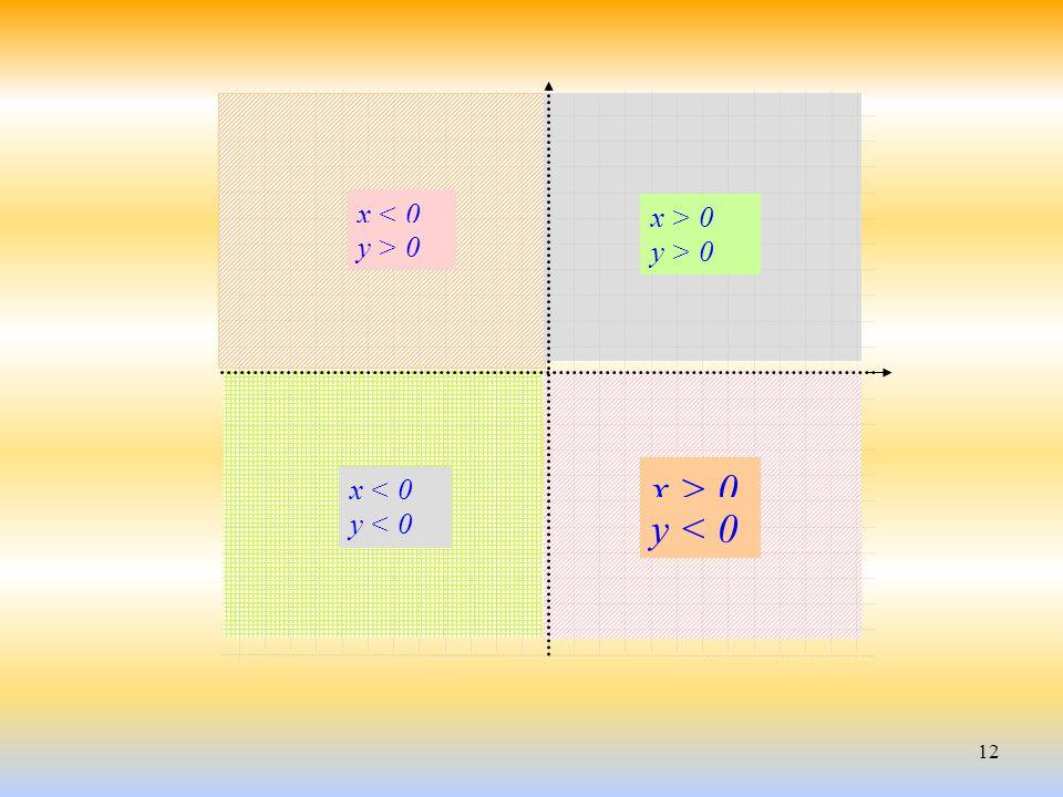 x > 0 y < 0 x < 0 x > 0 y > 0 y > 0 x < 0