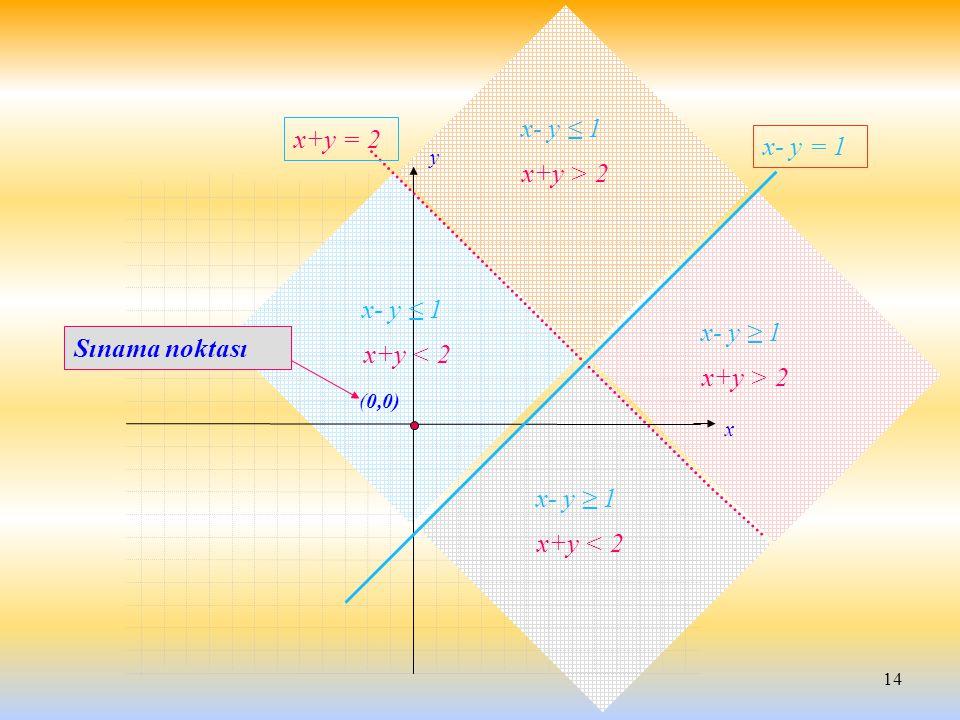 x- y ≤ 1 x+y = 2 x- y = 1 x+y > 2 Sınama noktası x+y < 2