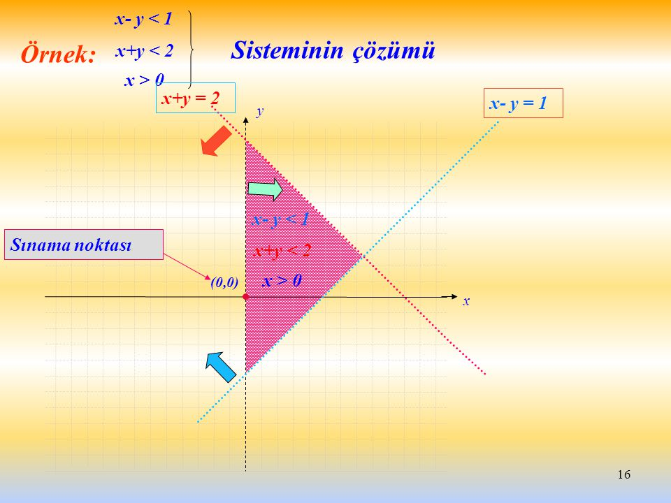 Sisteminin çözümü Örnek: x- y < 1 x+y < 2 x > 0 x+y = 2