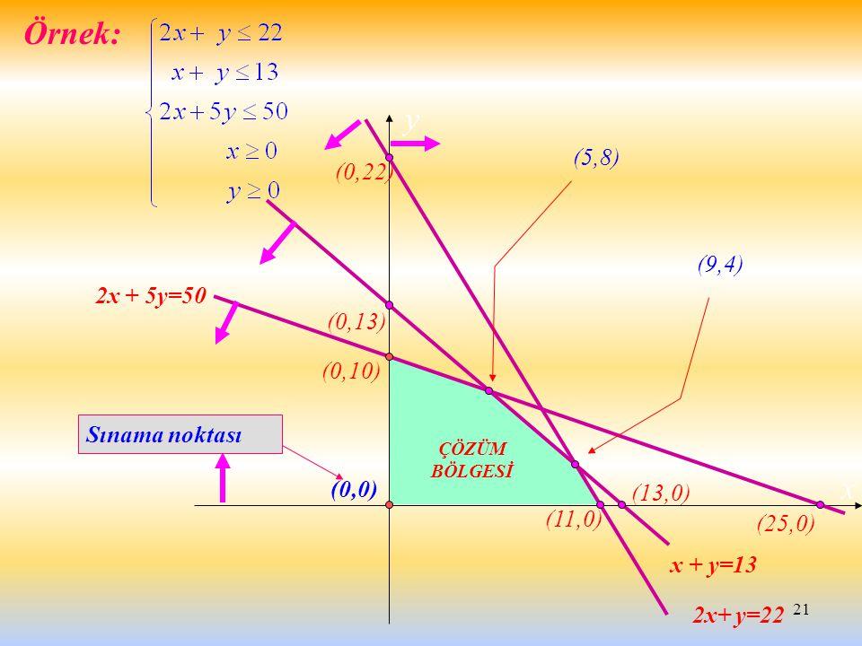 Örnek: y x (5,8) (0,22) (9,4) 2x + 5y=50 (0,13) (0,10) Sınama noktası
