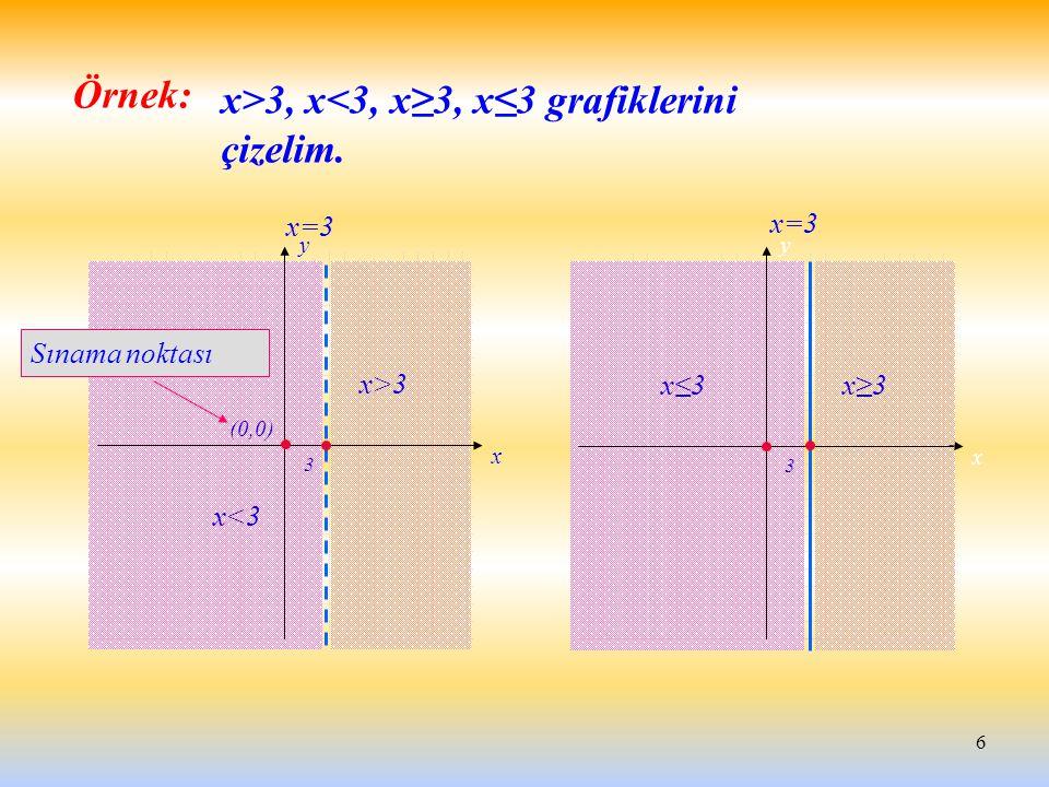 x>3, x<3, x≥3, x≤3 grafiklerini çizelim.