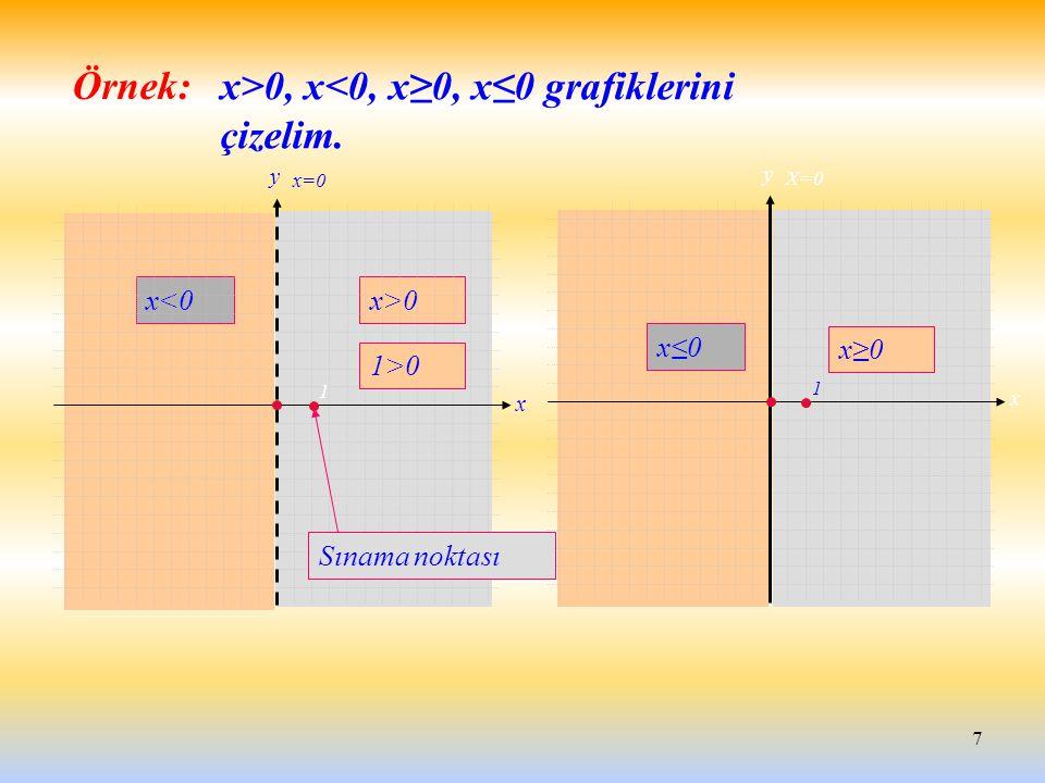 x>0, x<0, x≥0, x≤0 grafiklerini çizelim.