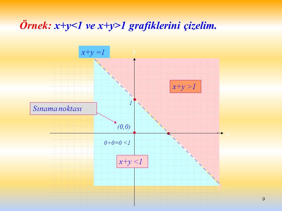 Örnek: x+y<1 ve x+y>1 grafiklerini çizelim.