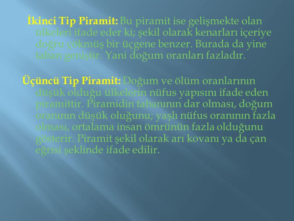 İkinci Tip Piramit: Bu piramit ise gelişmekte olan ülkeleri ifade eder ki; şekil olarak kenarları içeriye doğru çökmüş bir üçgene benzer.