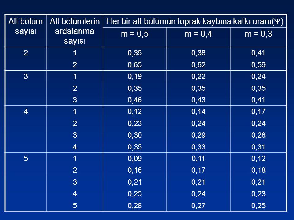 Alt bölümlerin ardalanma sayısı