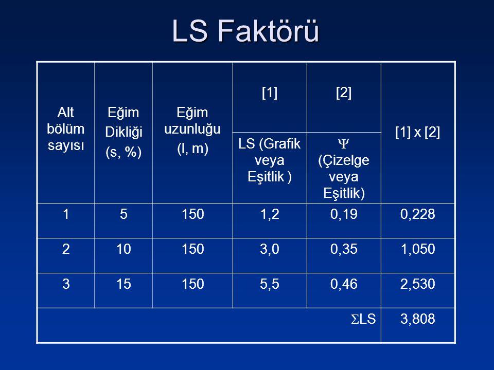 LS Faktörü Alt bölüm sayısı Eğim Dikliği (s, %) Eğim uzunluğu (l, m)