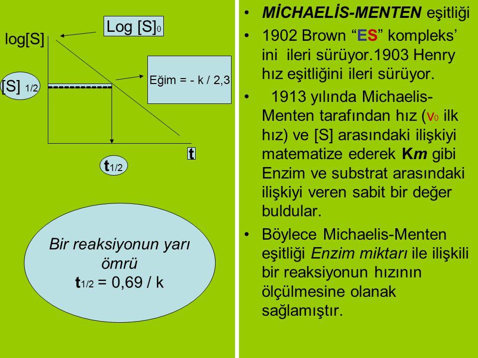 MİCHAELİS-MENTEN eşitliği