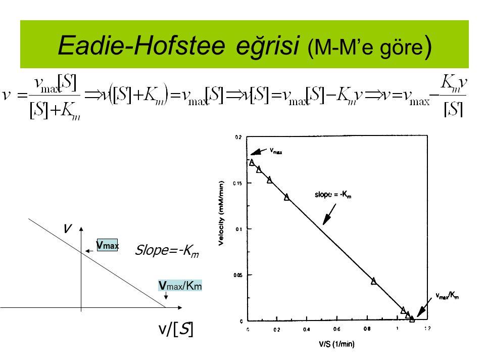 Eadie-Hofstee eğrisi (M-M'e göre)
