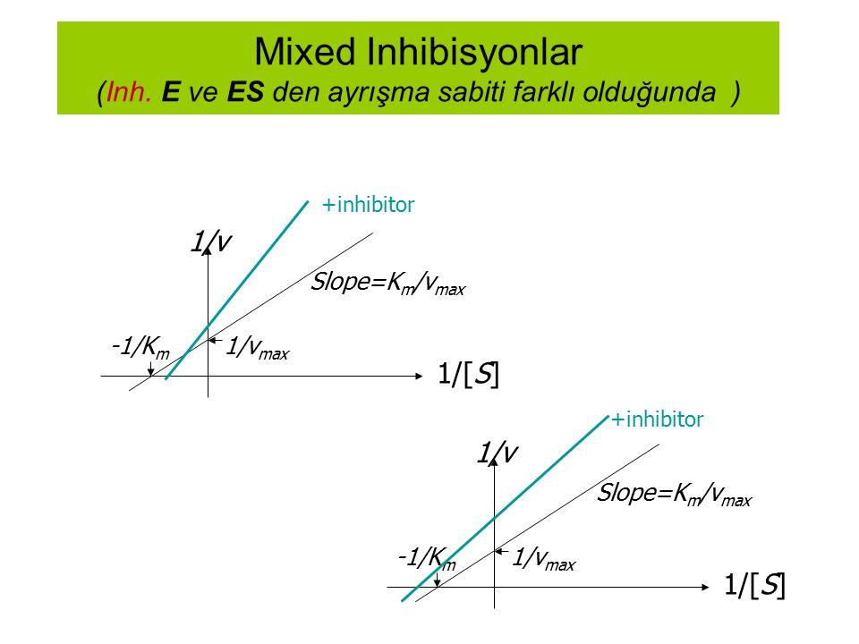Mixed Inhibisyonlar (Inh. E ve ES den ayrışma sabiti farklı olduğunda )