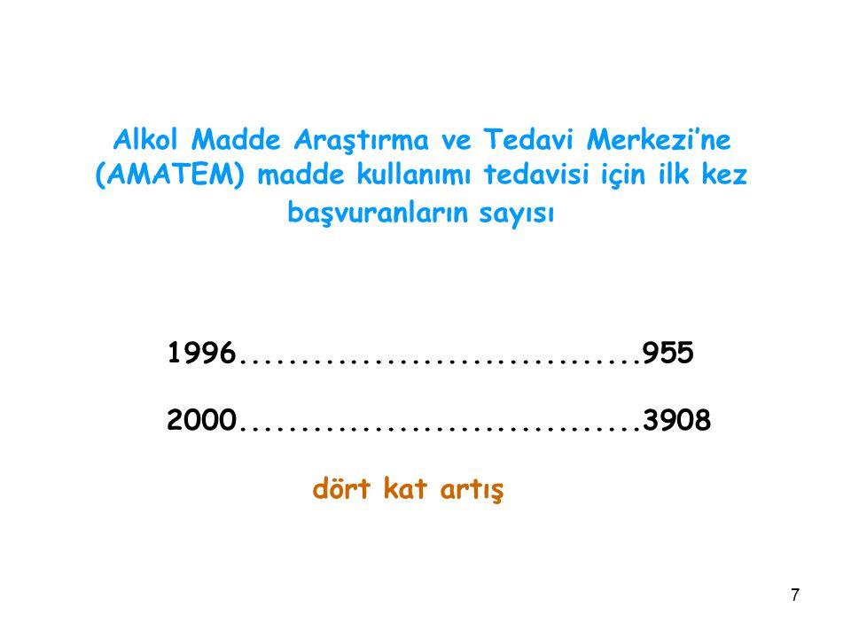 Alkol Madde Araştırma ve Tedavi Merkezi'ne (AMATEM) madde kullanımı tedavisi için ilk kez başvuranların sayısı