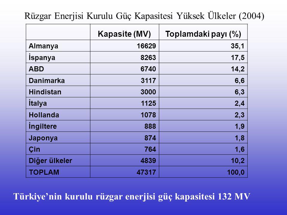 Rüzgar Enerjisi Kurulu Güç Kapasitesi Yüksek Ülkeler (2004)